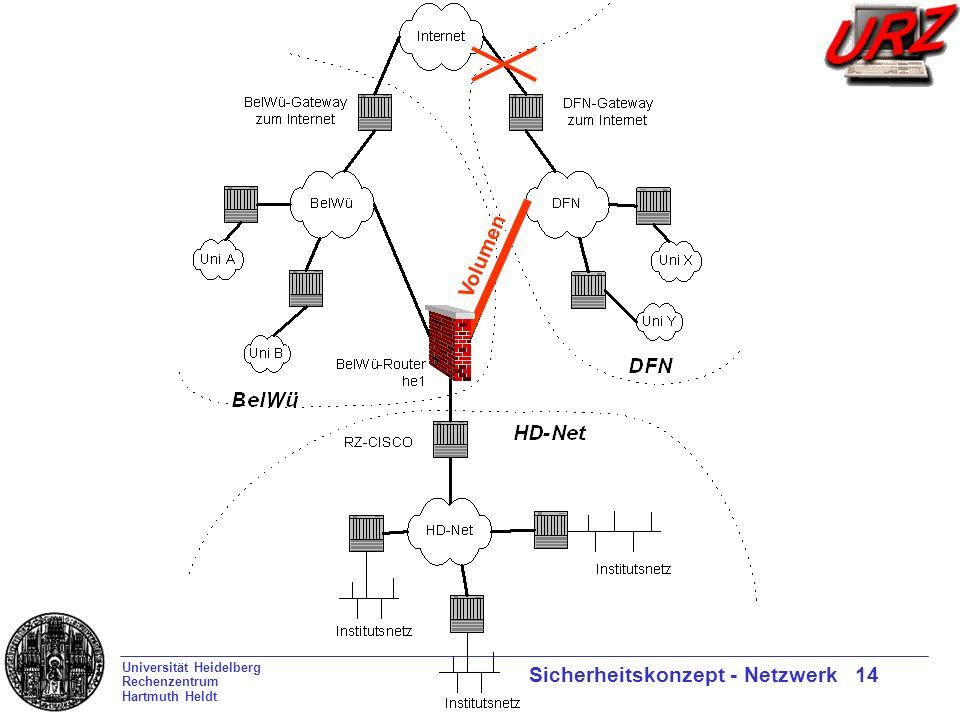 Universität Heidelberg Rechenzentrum Hartmuth Heldt Sicherheitskonzept - Netzwerk 14 Volumen