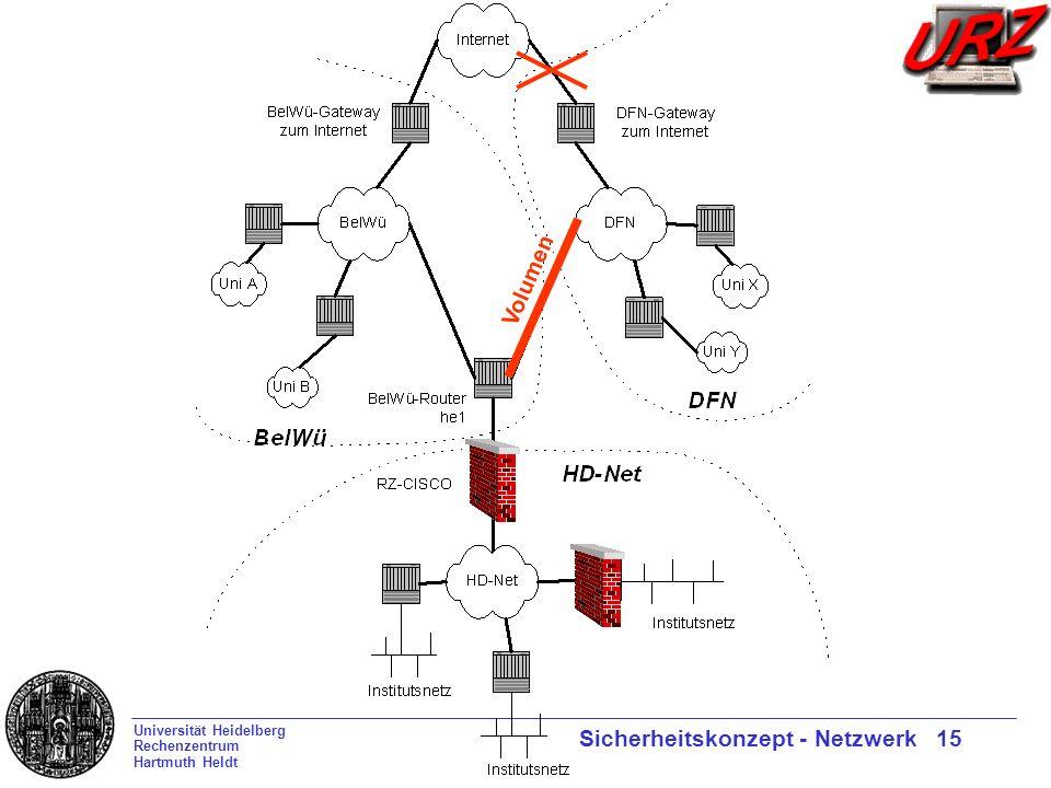 Universität Heidelberg Rechenzentrum Hartmuth Heldt Sicherheitskonzept - Netzwerk 15 Volumen