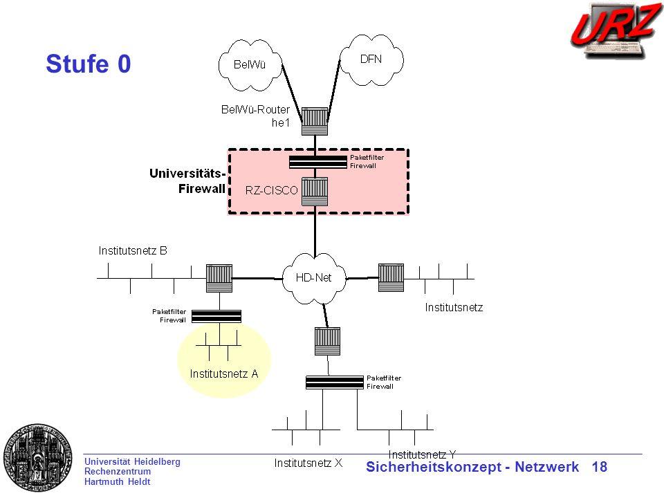 Universität Heidelberg Rechenzentrum Hartmuth Heldt Sicherheitskonzept - Netzwerk 18 Stufe 0