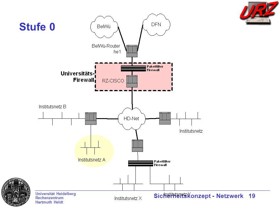 Universität Heidelberg Rechenzentrum Hartmuth Heldt Sicherheitskonzept - Netzwerk 19 Stufe 0