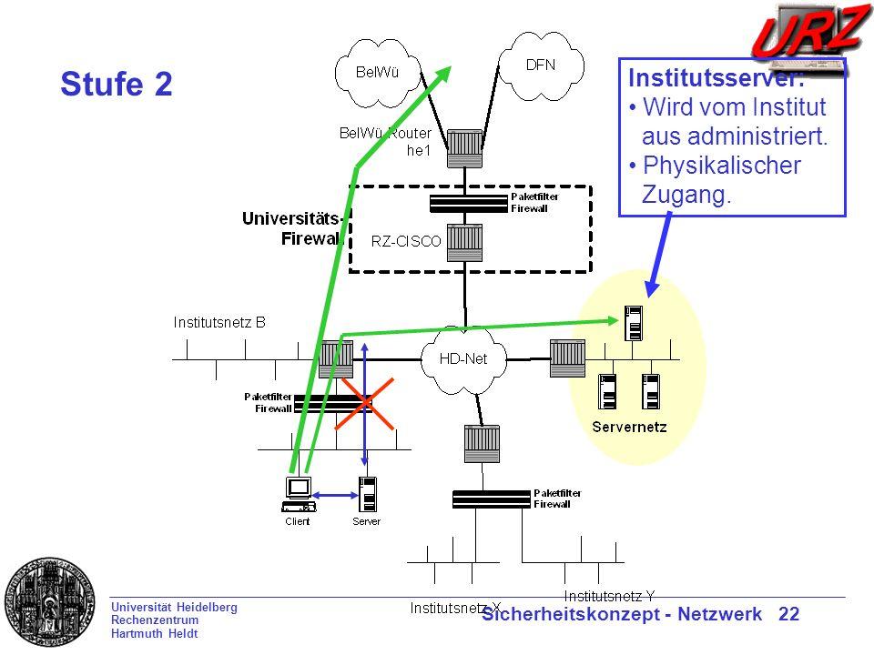 Universität Heidelberg Rechenzentrum Hartmuth Heldt Sicherheitskonzept - Netzwerk 22 Stufe 2 Wird vom Institut aus administriert.
