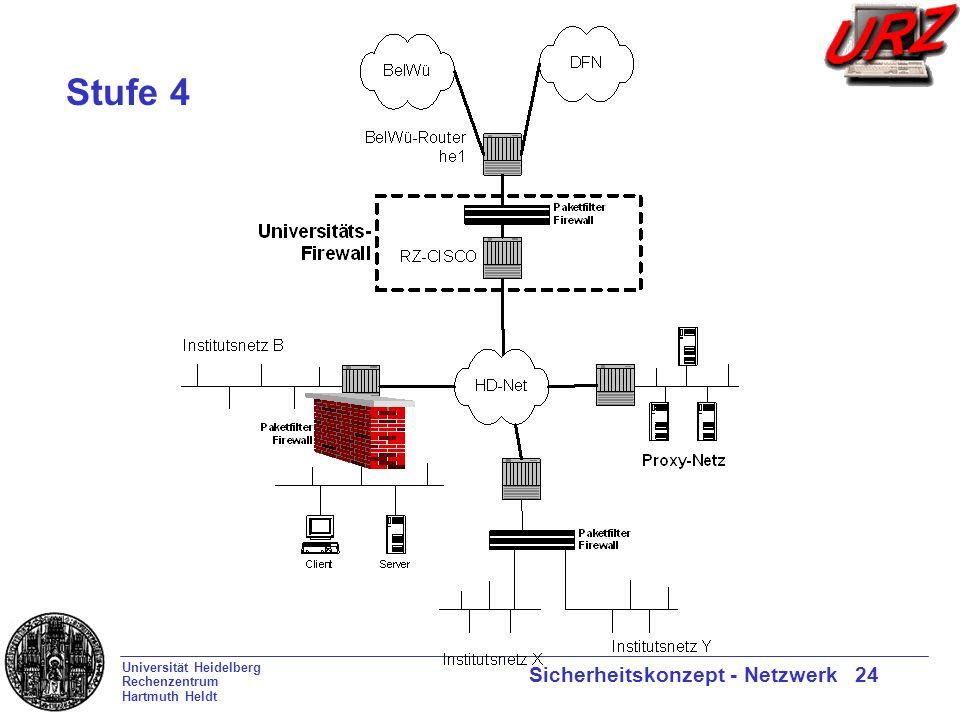 Universität Heidelberg Rechenzentrum Hartmuth Heldt Sicherheitskonzept - Netzwerk 24 Stufe 4