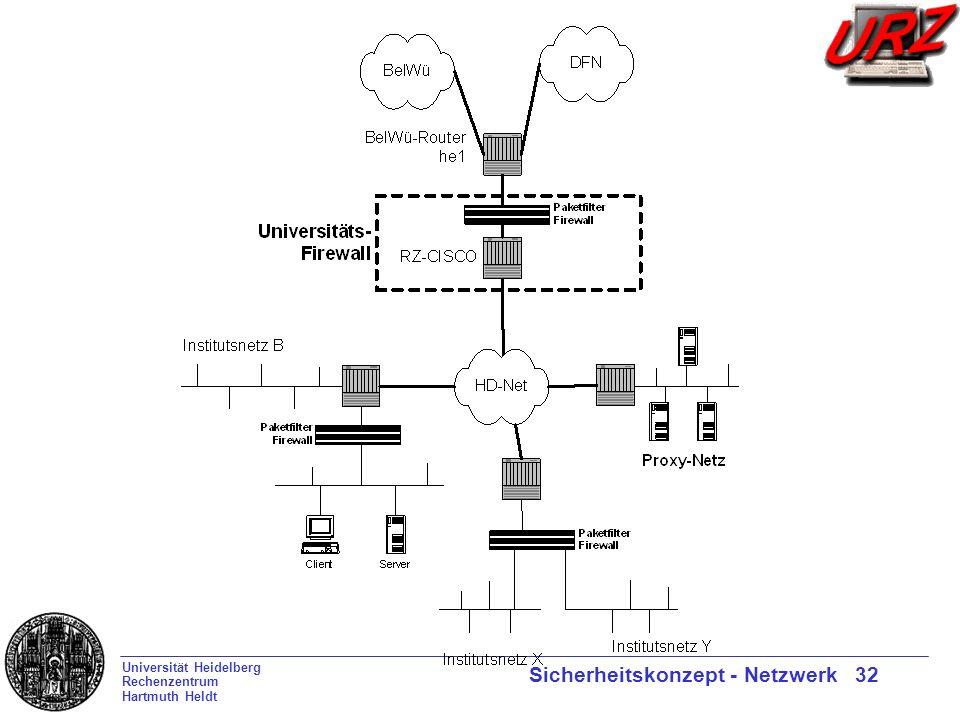 Universität Heidelberg Rechenzentrum Hartmuth Heldt Sicherheitskonzept - Netzwerk 32