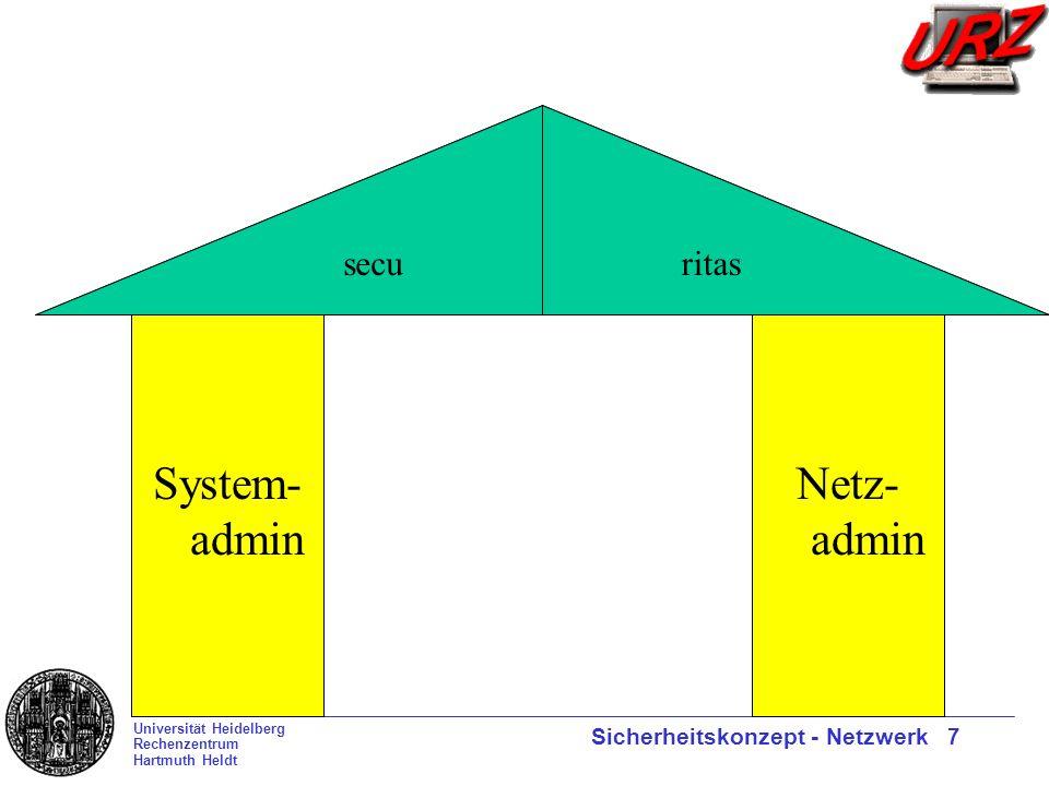Universität Heidelberg Rechenzentrum Hartmuth Heldt Sicherheitskonzept - Netzwerk 7 securitas System- admin Netz- admin ritassecu
