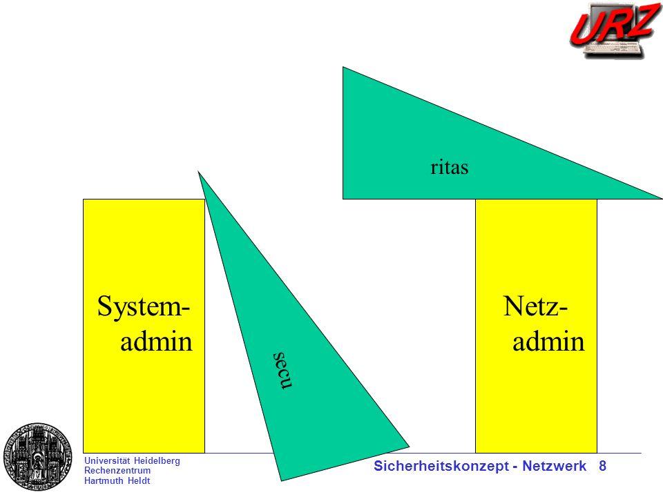 Universität Heidelberg Rechenzentrum Hartmuth Heldt Sicherheitskonzept - Netzwerk 8 System- admin Netz- admin ritas secu
