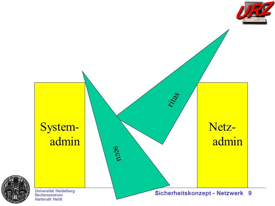 Universität Heidelberg Rechenzentrum Hartmuth Heldt Sicherheitskonzept - Netzwerk 9 System- admin Netz- admin ritas secu
