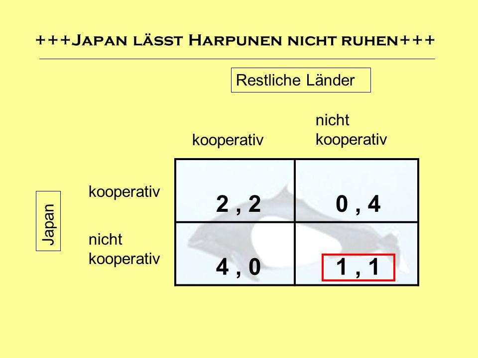 +++Japan lässt Harpunen nicht ruhen+++ 2, 2 0, 4 4, 0 1, 1 kooperativ nicht kooperativ kooperativ Restliche Länder Japan