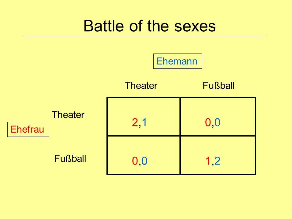 Battle of the sexes 2,1 0,0 1,2 FußballTheater Fußball Ehemann Ehefrau