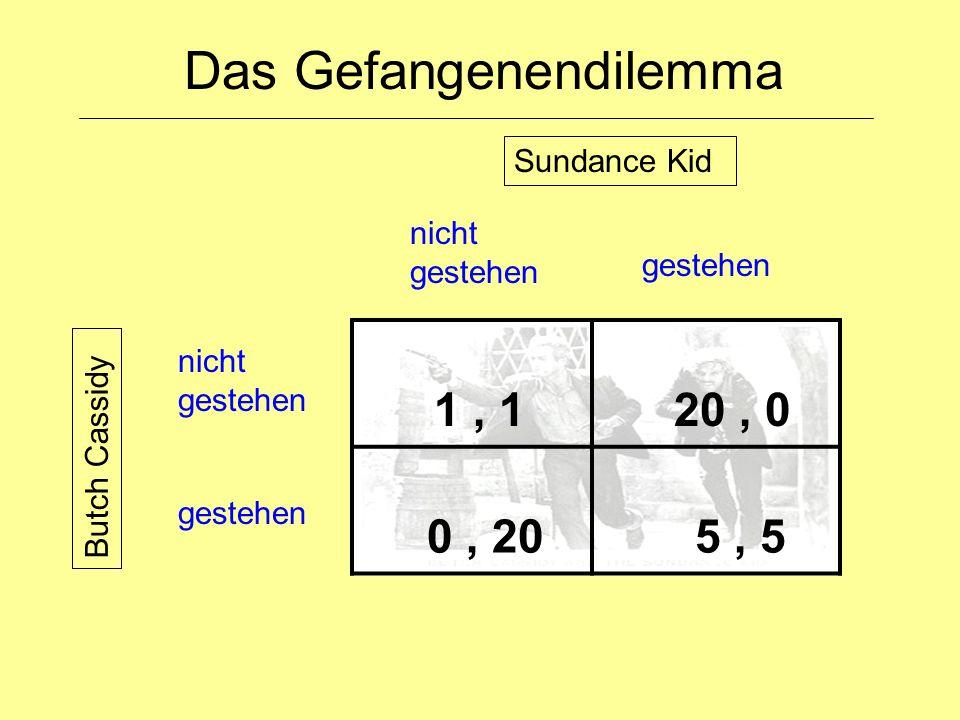 Das Gefangenendilemma 1, 1 20, 0 0, 20 5, 5 nicht gestehen gestehen nicht gestehen Sundance Kid Butch Cassidy