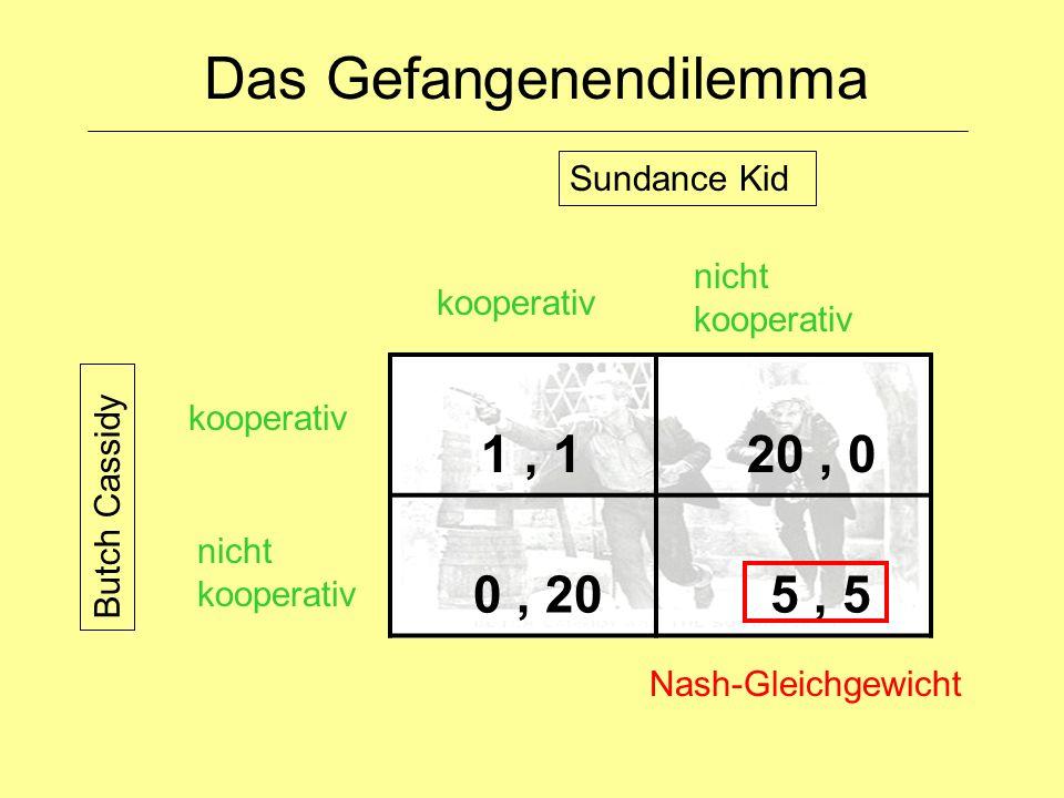 Das Gefangenendilemma 1, 1 20, 0 0, 20 5, 5 nicht kooperativ kooperativ nicht kooperativ Sundance Kid Butch Cassidy Nash-Gleichgewicht