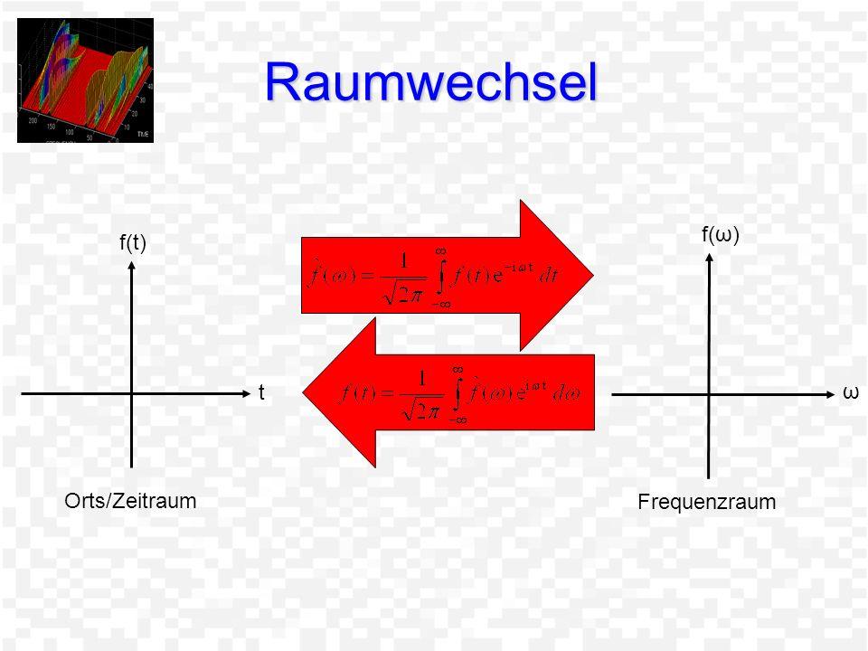 Raumwechsel t f(t) ω f(ω) Orts/Zeitraum Frequenzraum