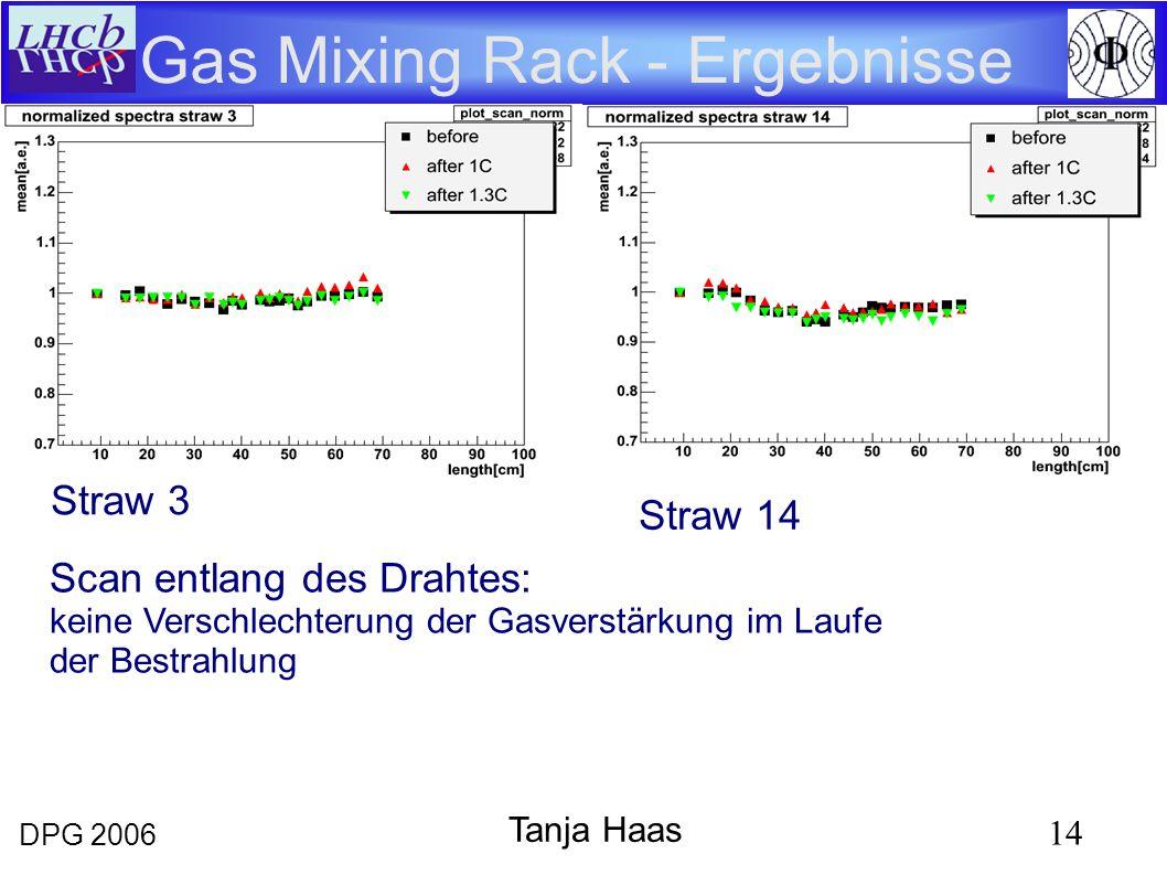 DPG 2006 14 Tanja Haas Gas Mixing Rack - Ergebnisse Straw 14 Straw 3 Scan entlang des Drahtes: keine Verschlechterung der Gasverstärkung im Laufe der Bestrahlung