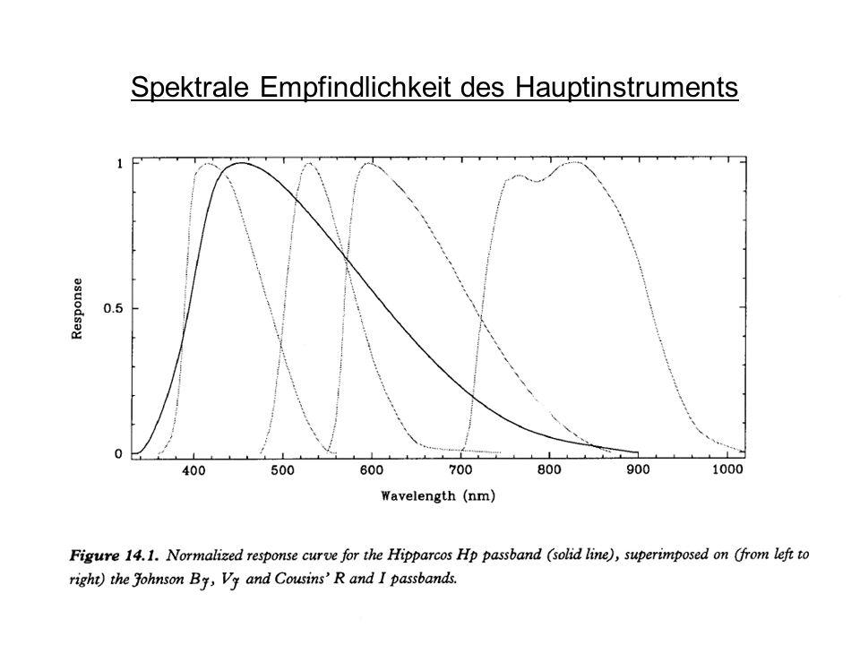 Spektrale Empfindlichkeit des Hauptinstruments