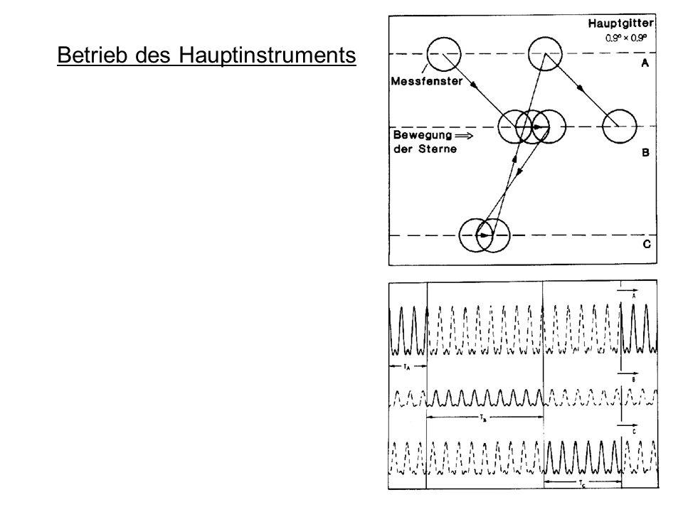 Betrieb des Hauptinstruments