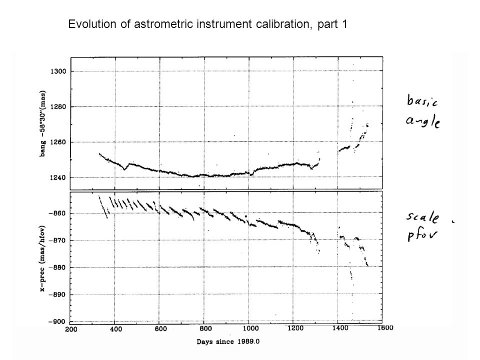 Evolution of astrometric instrument calibration, part 1