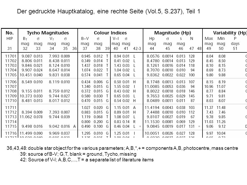 Der gedruckte Hauptkatalog, eine rechte Seite (Vol.5, S.237), Teil 1 36,43,48: double star object for the various parameters; A,B,*,+ = components A,B, photocentre, mass centre 39: source of B-V; G,T, blank = ground, Tycho, missing 42: Source of V-I; A,B,C,...,T = a separate list of literature items