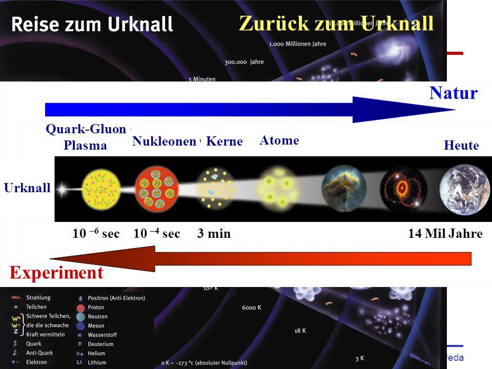 Nacht der Wissenschaft, Physikalisches Institut, Nov 10, 2007 Kai Schweda 4 Zurück zum Urknall 10 –6 sec 10 –4 sec 3 min 14 Mil Jahre Quark-Gluon Plasma NukleonenKerne Atome Heute Natur Experiment Urknall