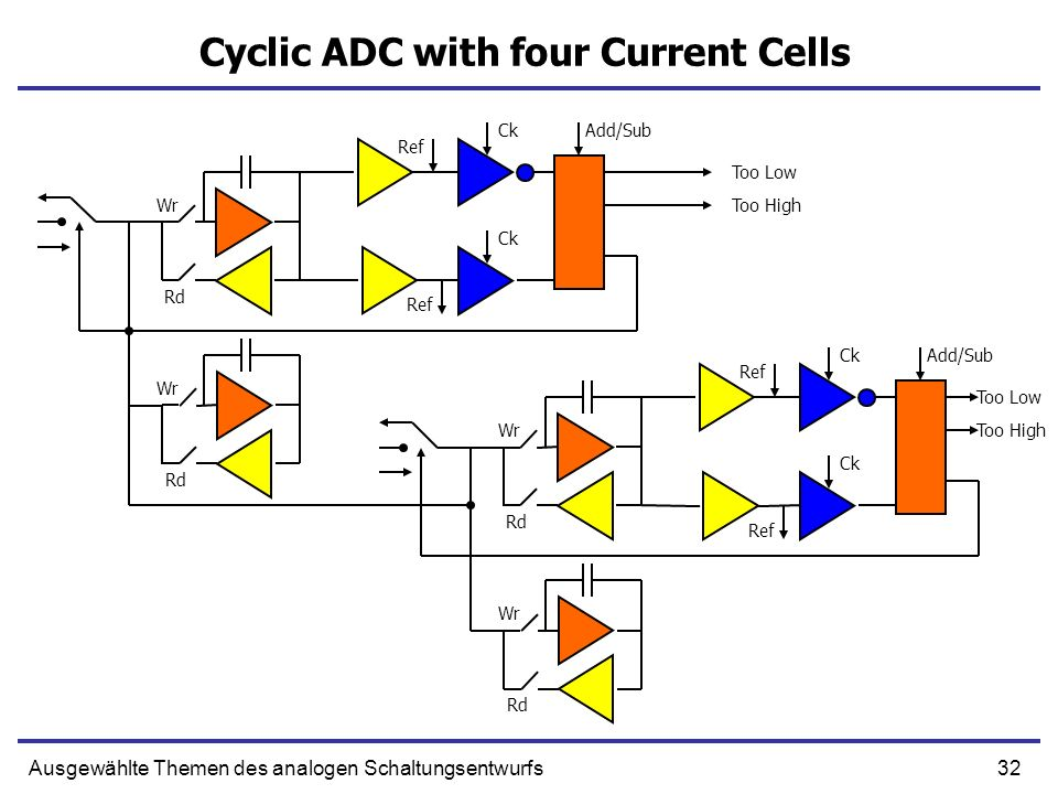 32Ausgewählte Themen des analogen Schaltungsentwurfs Cyclic ADC with four Current Cells Wr Rd Ck Add/Sub Wr Rd Wr Rd Ck Add/Sub Wr Rd Ref Too High Too Low Too High Too Low