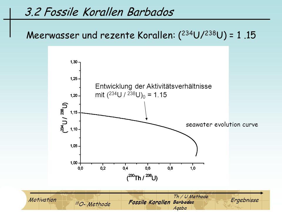 3.2 Fossile Korallen Barbados Meerwasser und rezente Korallen: ( 234 U/ 238 U) = 1.15 Entwicklung der Aktivitätsverhältnisse mit ( 234 U / 238 U) 0 =