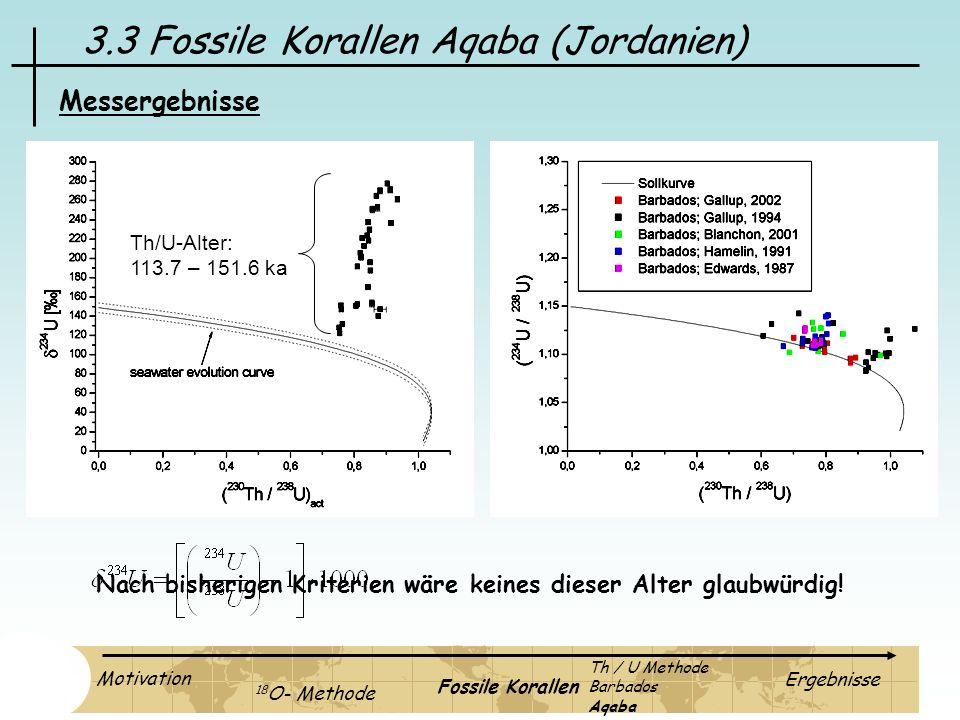 3.3 Fossile Korallen Aqaba (Jordanien) Messergebnisse Th/U-Alter: 113.7 – 151.6 ka Nach bisherigen Kriterien wäre keines dieser Alter glaubwürdig! Mot