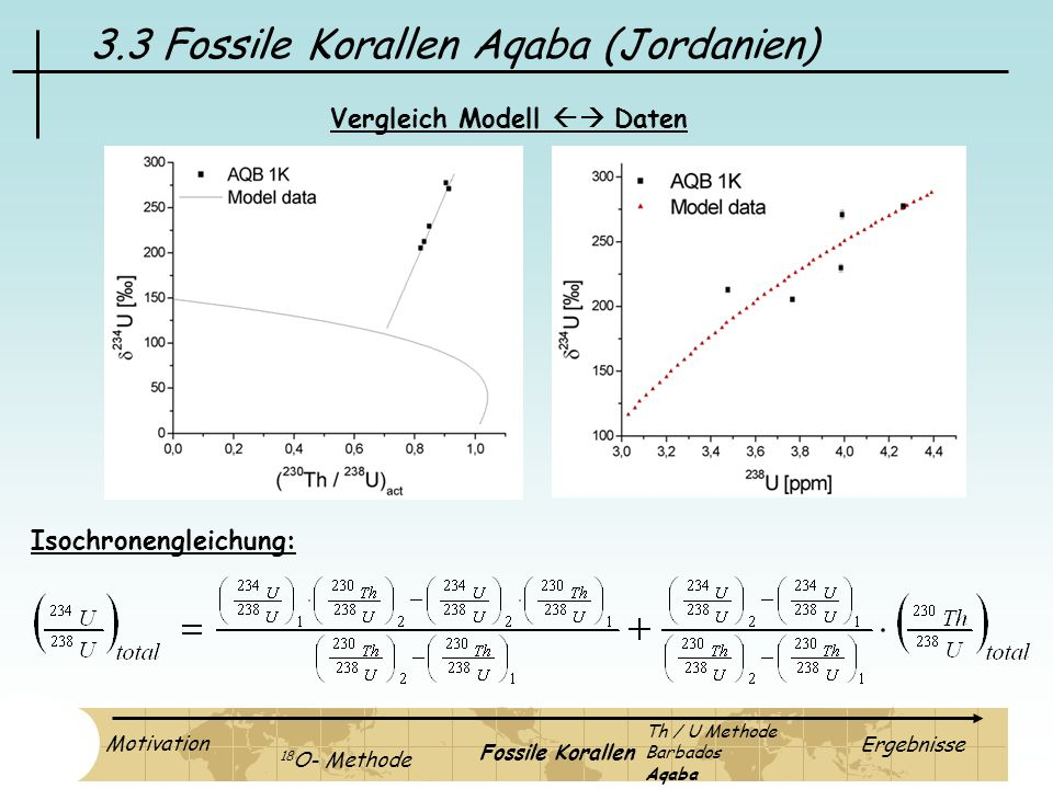 3.3 Fossile Korallen Aqaba (Jordanien) Isochronengleichung: Vergleich Modell Daten Motivation 18 O- Methode Fossile Korallen Ergebnisse Th / U Methode