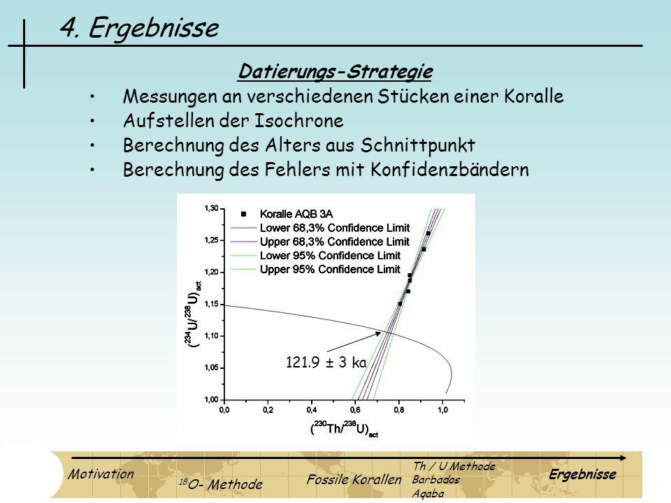 4. Ergebnisse Datierungs-Strategie Messungen an verschiedenen Stücken einer Koralle Aufstellen der Isochrone Berechnung des Alters aus Schnittpunkt Be