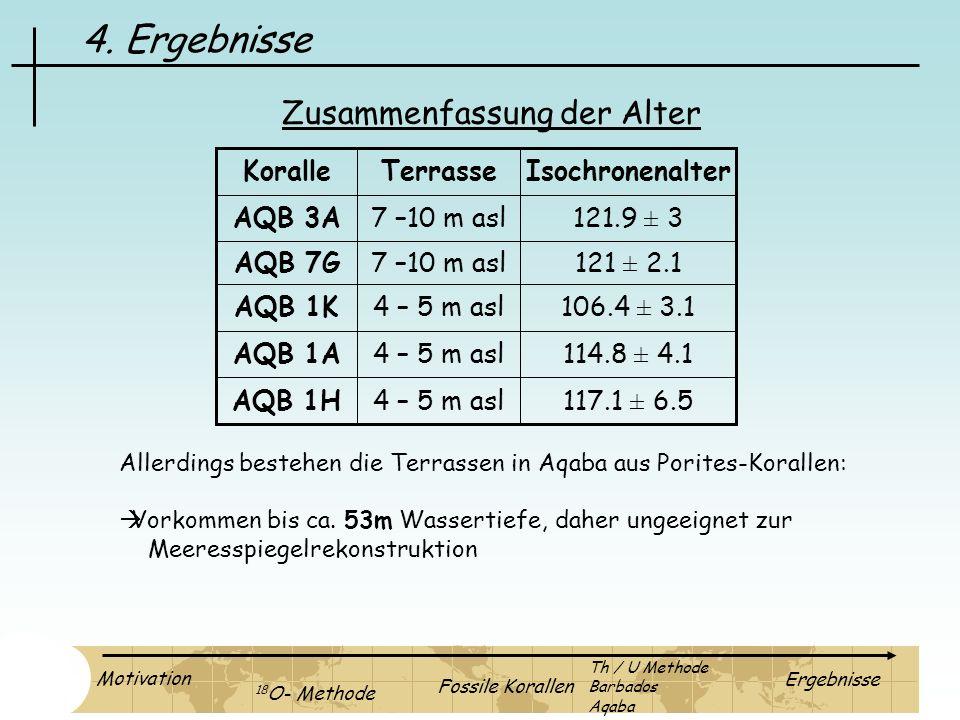 4. Ergebnisse 117.1 ± 6.54 – 5 m aslAQB 1H 114.8 ± 4.14 – 5 m aslAQB 1A 106.4 ± 3.14 – 5 m aslAQB 1K 121 ± 2.17 –10 m aslAQB 7G 121.9 ± 37 –10 m aslAQ