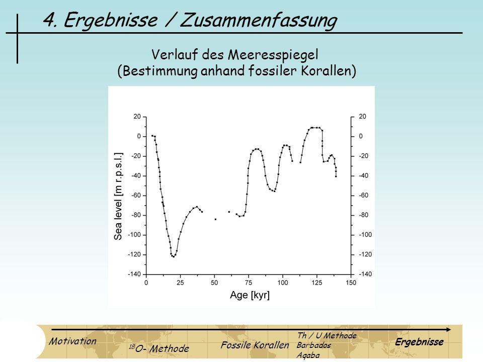 4. Ergebnisse / Zusammenfassung Verlauf des Meeresspiegel (Bestimmung anhand fossiler Korallen) Motivation 18 O- Methode Fossile Korallen Ergebnisse T