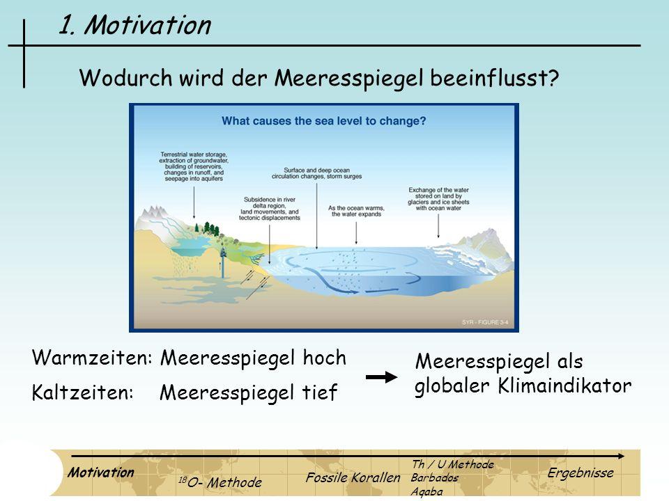 1. Motivation Wodurch wird der Meeresspiegel beeinflusst? Warmzeiten: Meeresspiegel hoch Kaltzeiten: Meeresspiegel tief Meeresspiegel als globaler Kli