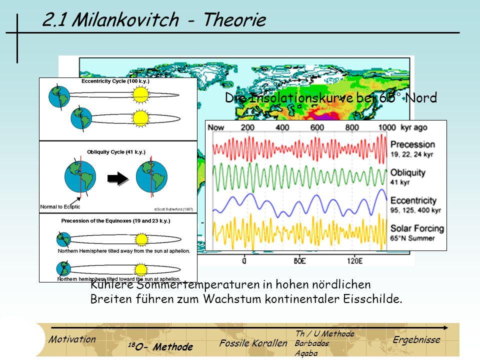 2.1 Milankovitch - Theorie Die Insolationskurve bei 65° Nord Motivation 18 O- Methode Fossile Korallen Ergebnisse Th / U Methode Barbados Aqaba Kühler