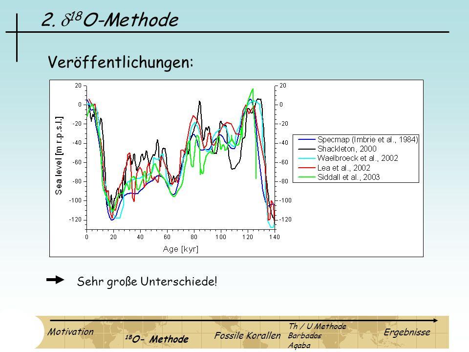 2. 18 O-Methode Veröffentlichungen: Sehr große Unterschiede! Motivation 18 O- Methode Fossile Korallen Ergebnisse Th / U Methode Barbados Aqaba