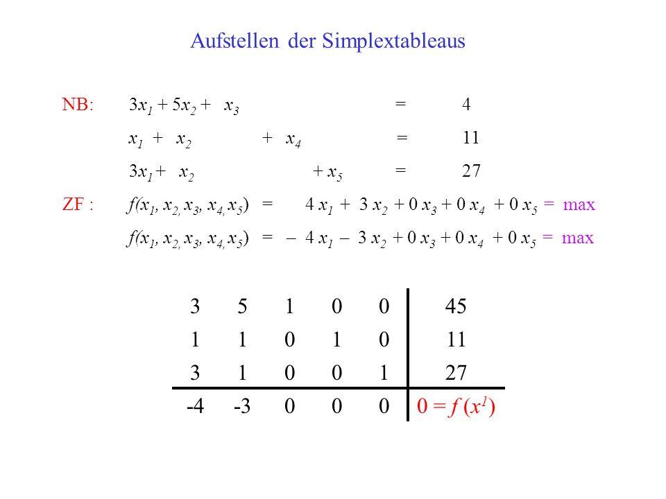 Aufstellen der Simplextableaus NB:3x 1 + 5x 2 + x 3 =4 x 1 + x 2 + x 4 =11 3x 1 + x 2 + x 5 =27 ZF : f(x 1, x 2, x 3, x 4, x 5 ) = 4 x 1 + 3 x 2 + 0 x 3 + 0 x 4 + 0 x 5 = max f(x 1, x 2, x 3, x 4, x 5 ) = – 4 x 1 – 3 x 2 + 0 x 3 + 0 x 4 + 0 x 5 = max 3510045 1101011 3100127 -4-30000 = f (x 1 )