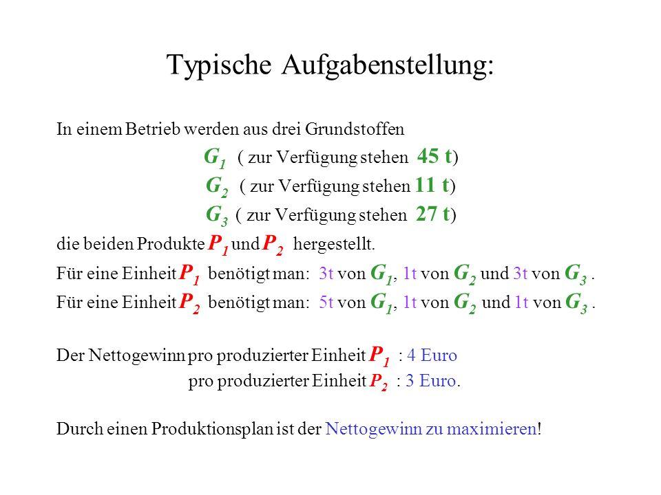 Typische Aufgabenstellung: In einem Betrieb werden aus drei Grundstoffen G 1 ( zur Verfügung stehen 45 t ) G 2 ( zur Verfügung stehen 11 t ) G 3 ( zur Verfügung stehen 27 t ) die beiden Produkte P 1 und P 2 hergestellt.