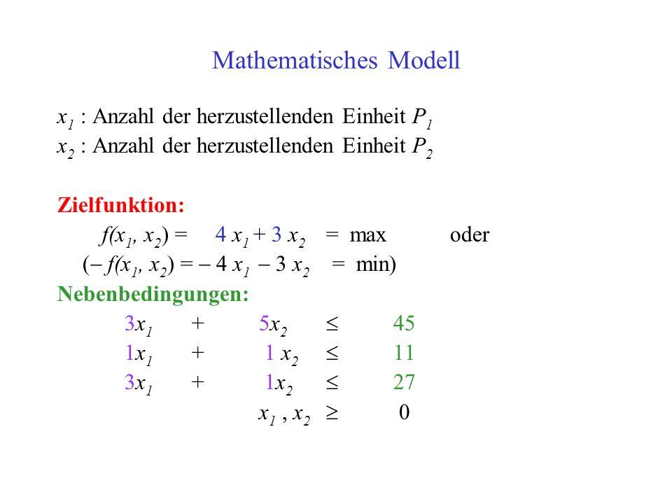 Mathematisches Modell x 1 : Anzahl der herzustellenden Einheit P 1 x 2 : Anzahl der herzustellenden Einheit P 2 Zielfunktion: f(x 1, x 2 ) = 4 x 1 + 3 x 2 = max oder ( f(x 1, x 2 ) = 4 x 1 3 x 2 = min) Nebenbedingungen: 3x 1 + 5x 2 45 1x 1 + 1 x 2 11 3x 1 + 1x 2 27 x 1, x 2 0