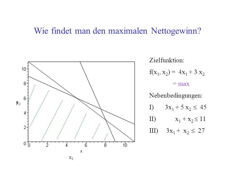 Wie findet man den maximalen Nettogewinn.