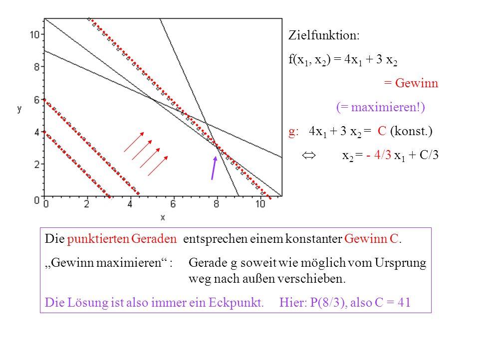Die punktierten Geraden entsprechen einem konstanter Gewinn C.