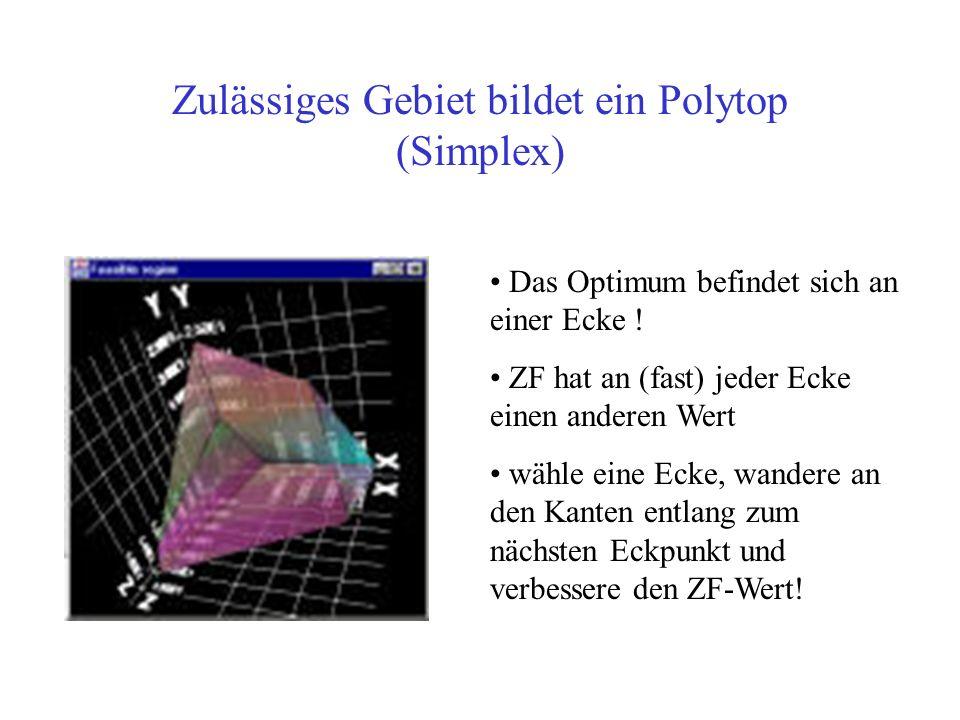 Zulässiges Gebiet bildet ein Polytop (Simplex) Das Optimum befindet sich an einer Ecke .