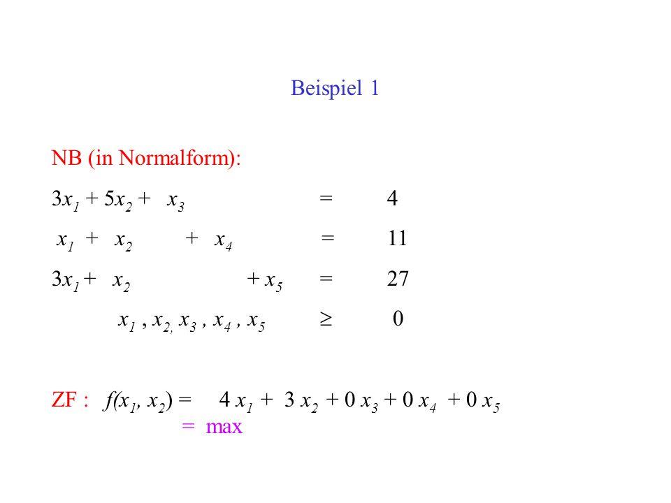 Beispiel 1 NB (in Normalform): 3x 1 + 5x 2 + x 3 =4 x 1 + x 2 + x 4 =11 3x 1 + x 2 + x 5 =27 x 1, x 2, x 3, x 4, x 5 0 ZF : f(x 1, x 2 ) = 4 x 1 + 3 x 2 + 0 x 3 + 0 x 4 + 0 x 5 = max