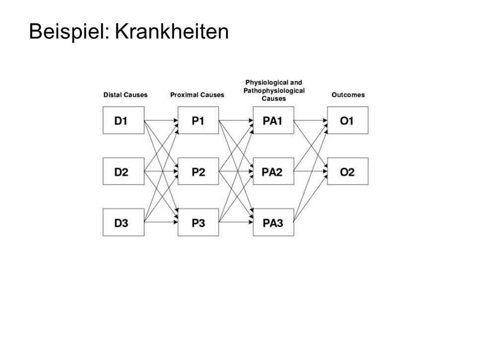 Kausalordnung ist eine Halbordnung (partielle Ordnung) auf einer Menge von Aktionen.