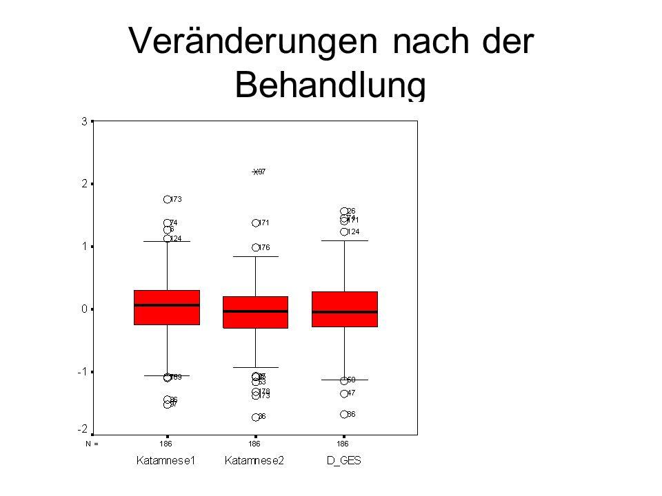 Abhängigkeit der Zuwächse r = -0.435