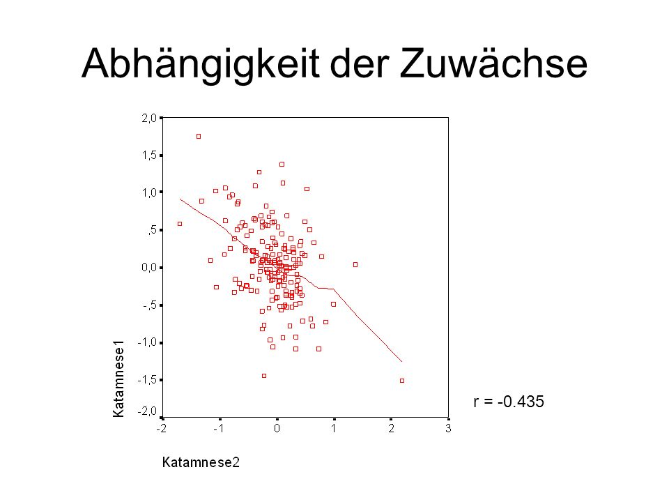 Betrachtung der Verläufe über HLM Fixed Effects Estimate(s): Value Approx.