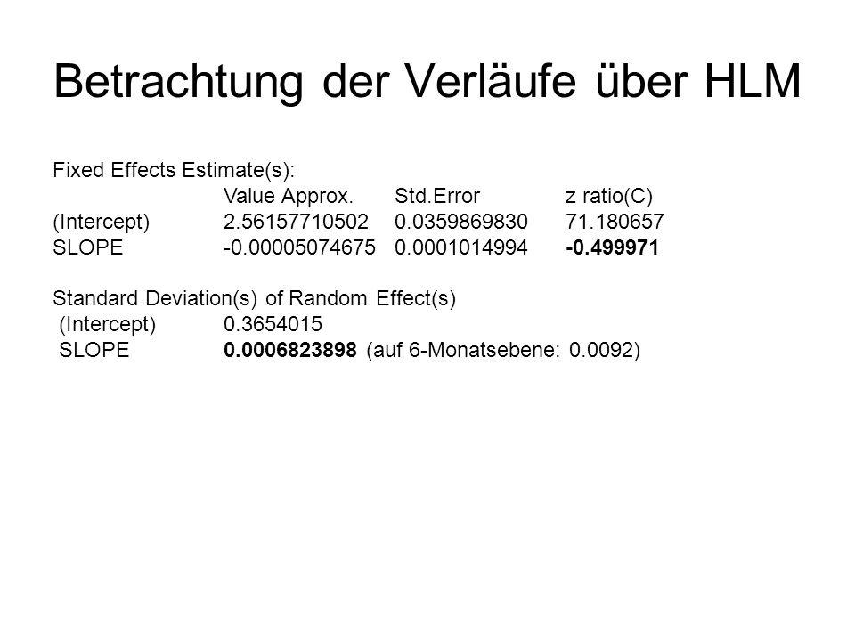 Betrachtung der Verläufe über HLM MODEL 1 fixed: (Intercept), SLOPE random: (Intercept), SLOPE MODEL 2 fixed: (Intercept) random: (Intercept) Model Df AIC BIC Loglik Test Lik.Ratio P value MODEL1 6 736.99 762.94 -362.50 MODEL2 3 725.56 738.54 -359.78 1 vs.