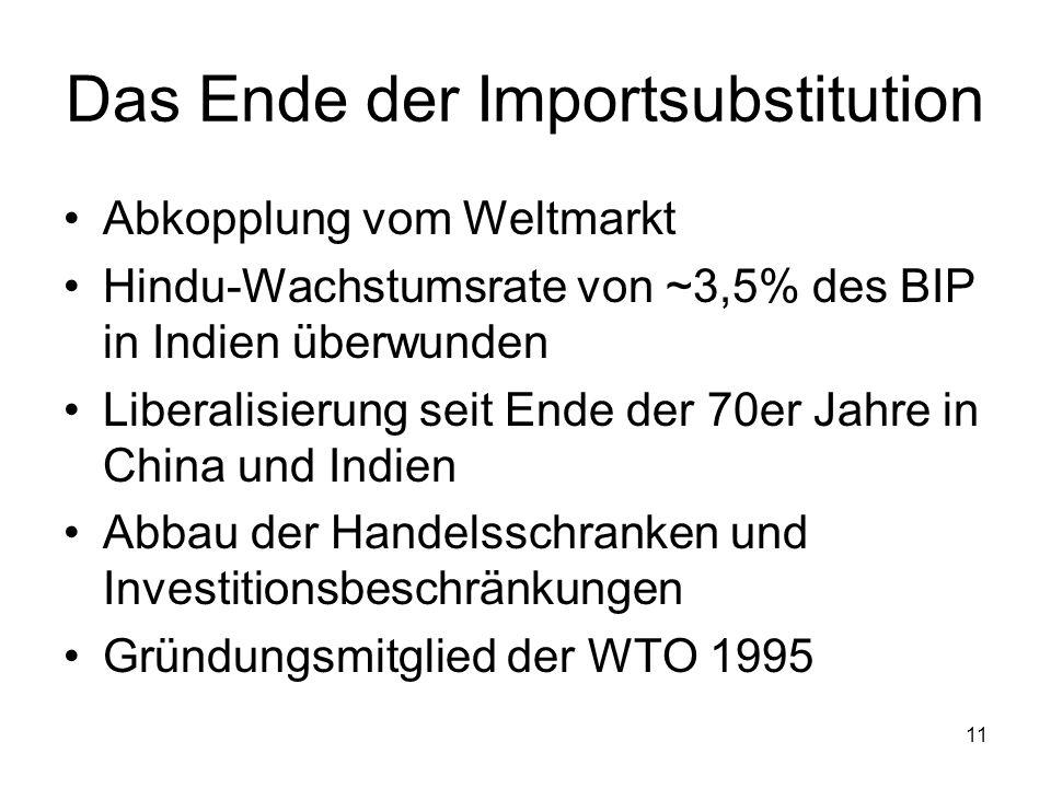 11 Das Ende der Importsubstitution Abkopplung vom Weltmarkt Hindu-Wachstumsrate von ~3,5% des BIP in Indien überwunden Liberalisierung seit Ende der 7