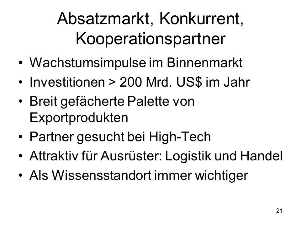 21 Absatzmarkt, Konkurrent, Kooperationspartner Wachstumsimpulse im Binnenmarkt Investitionen > 200 Mrd. US$ im Jahr Breit gefächerte Palette von Expo