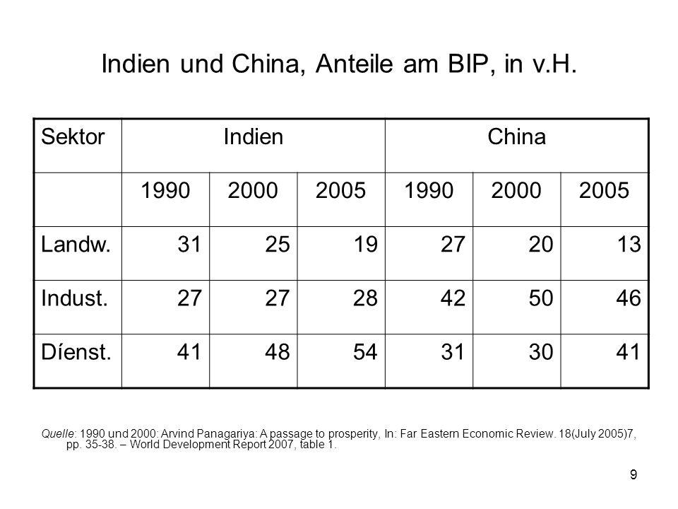 9 Indien und China, Anteile am BIP, in v.H. SektorIndienChina 199020002005199020002005 Landw.312519272013 Indust.27 28425046 Díenst.414854313041 Quell