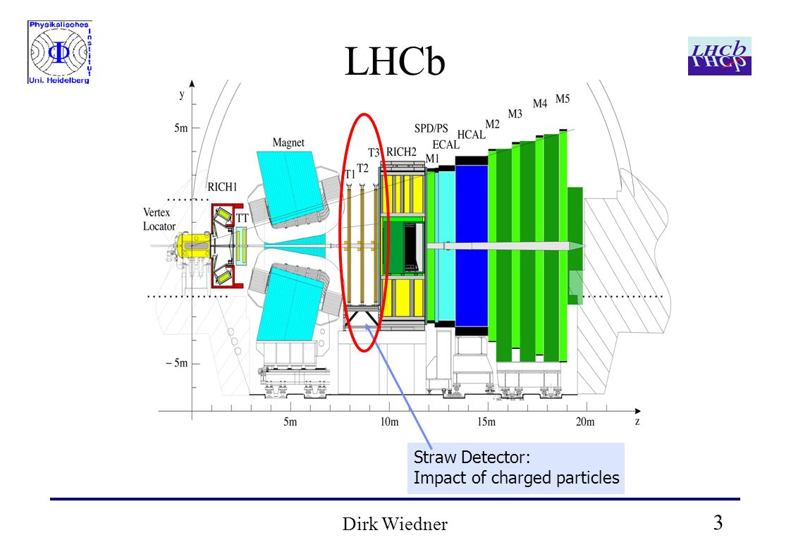 3 Dirk Wiedner LHCb Straw Detector: Impact of charged particles