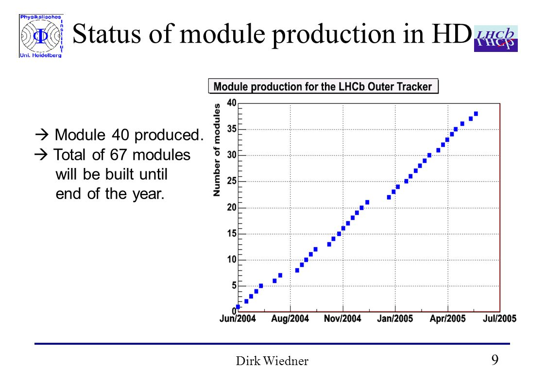 9 Dirk Wiedner Status of module production in HD Module 40 produced. Total of 67 modules will be built until end of the year.