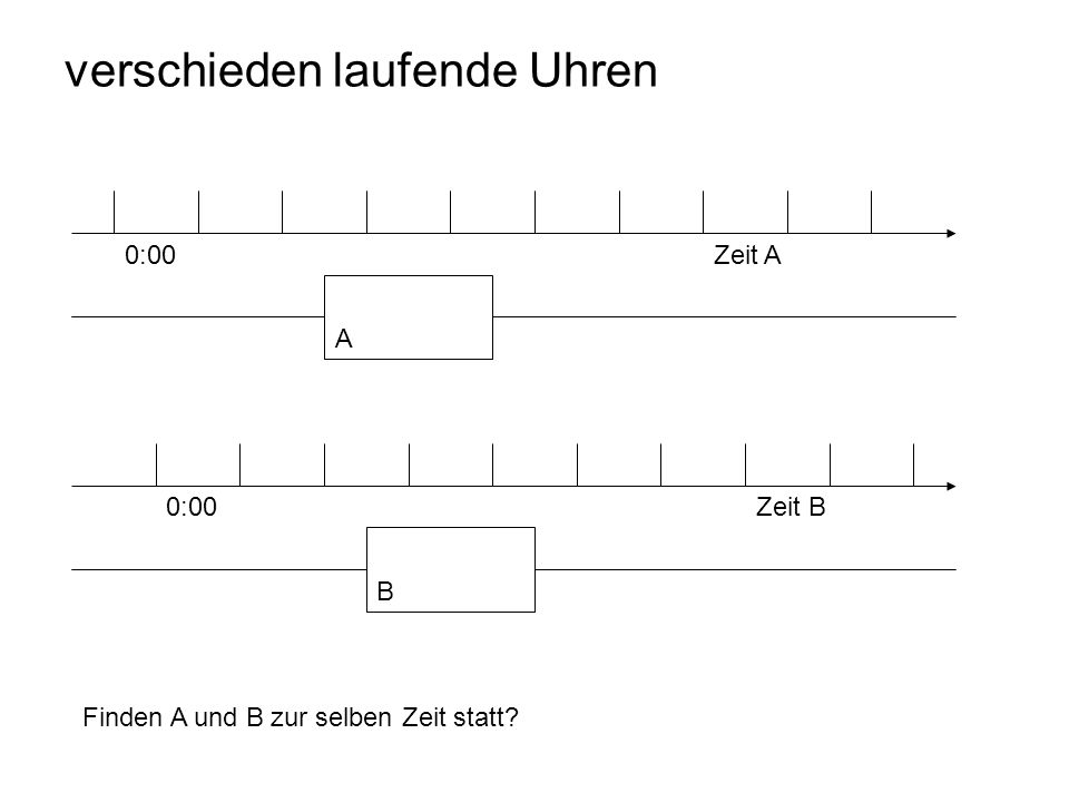 verschieden laufende Uhren Zeit A A B Zeit B 0:00 Finden A und B zur selben Zeit statt?