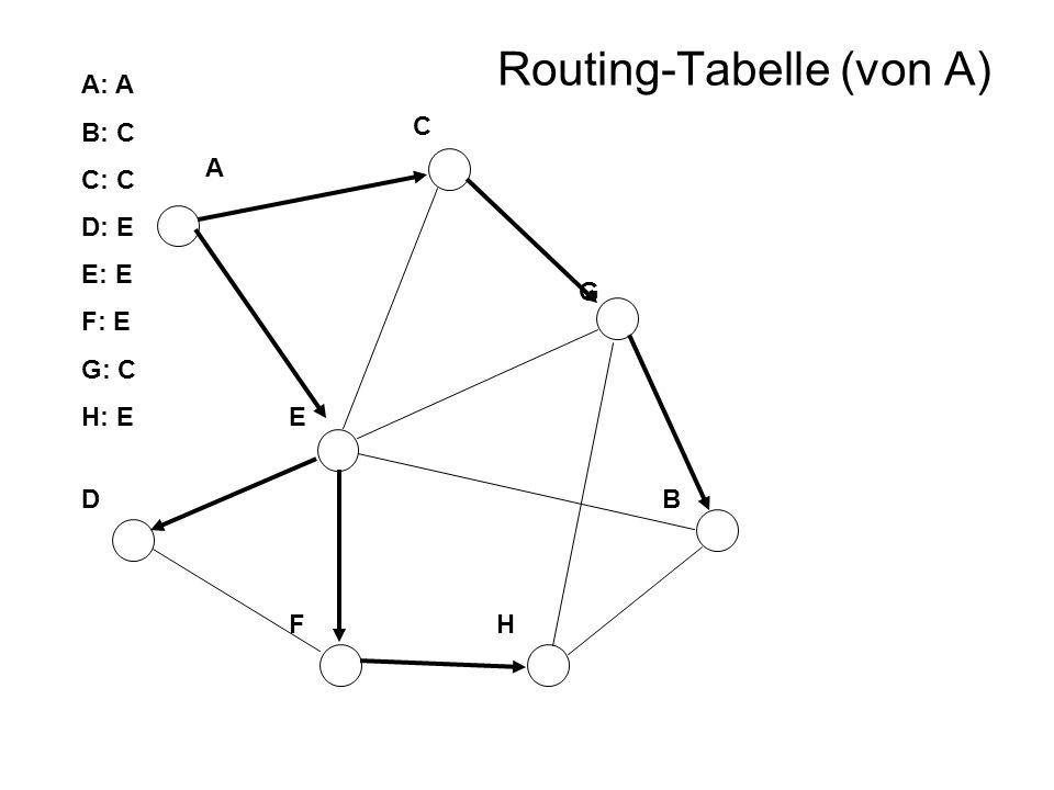 A B F D C E H G A: A B: C C: C D: E E: E F: E G: C H: E Routing-Tabelle (von A)