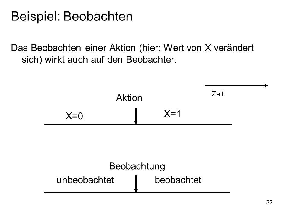 22 Beispiel: Beobachten Das Beobachten einer Aktion (hier: Wert von X verändert sich) wirkt auch auf den Beobachter. X=0 X=1 Aktion Zeit unbeobachtetb